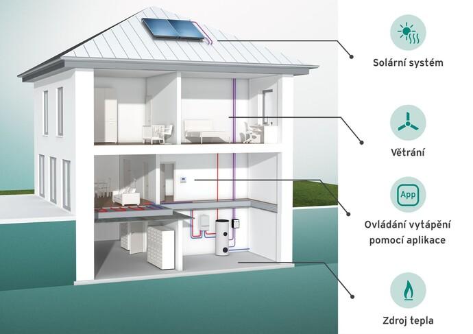 Systémový dům zobrazuje možnosti moderních systémů vytápění.