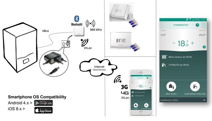 eRELAX - ekvitermní eBus regulátor pro jeden topný okruh a přípravu teplé vody