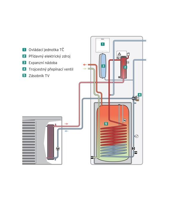 Funkční schéma hydraulické stanice uniTOWER